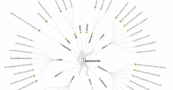 Screenshot Answer The Public: zum Teil kostenloses Keyword-Tool