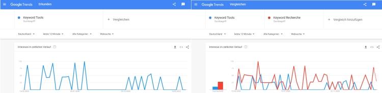 Kostenlose Keyword-Tools: Screenshot Google Trends